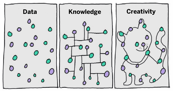 Innovation Cloud Blog | New Trend: Idea Hoarding >> WBC-RTI INFO