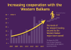 Increasing cooperation with the Western Balkans